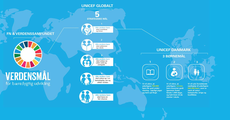 Infografik, som beskriver sammenhængen mellem FN's Verdensmål, UNICEFs globale mål og UNICEF Danmarks børnemål
