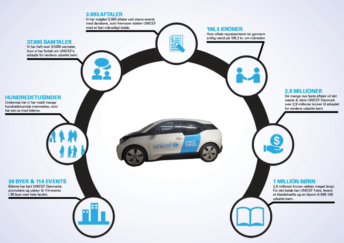 Infografik over resultaterne af samarbejdet mellem BMW og UNICEF
